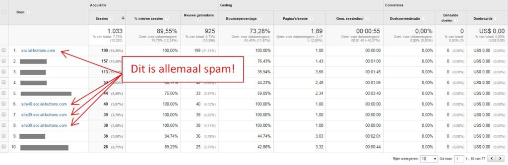 Referral spam op één van mijn websites. Je ziet nu al dat dit gemakkelijk een vertekend beeld kan geven.